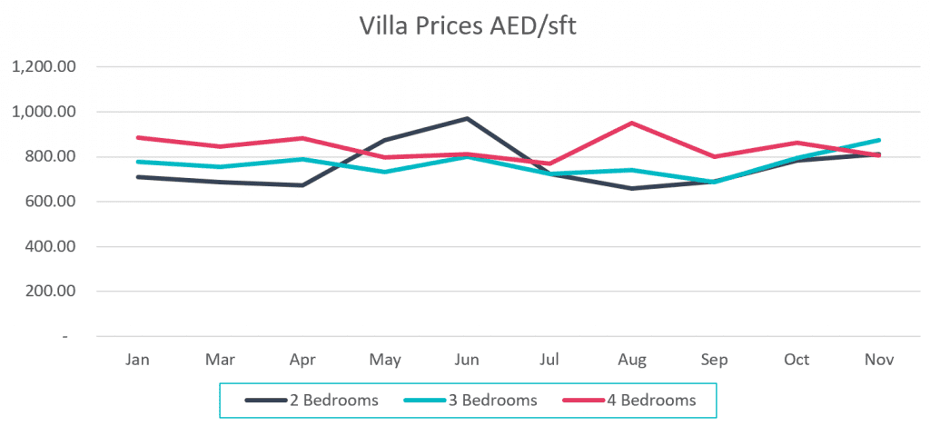 Villa Prices AED/Sqft