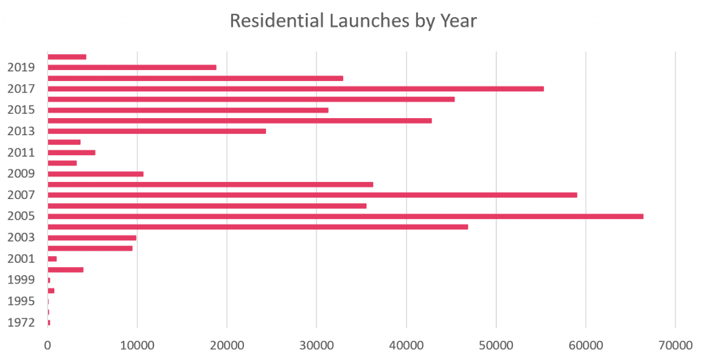 Residential Launches by Year