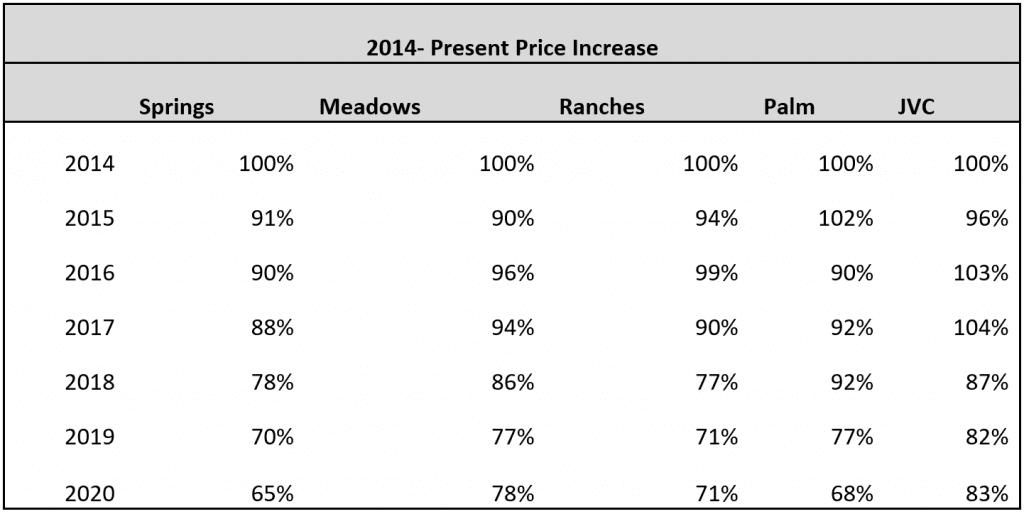 2014 Present Prices