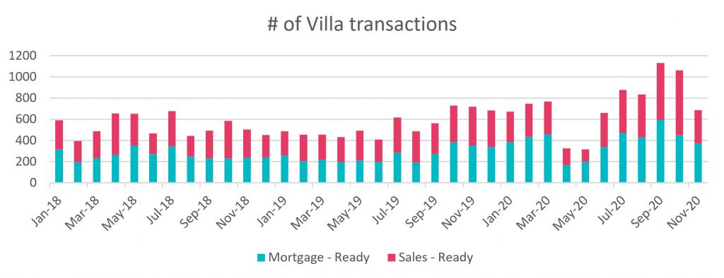Number of Villa Transactions In Dubai