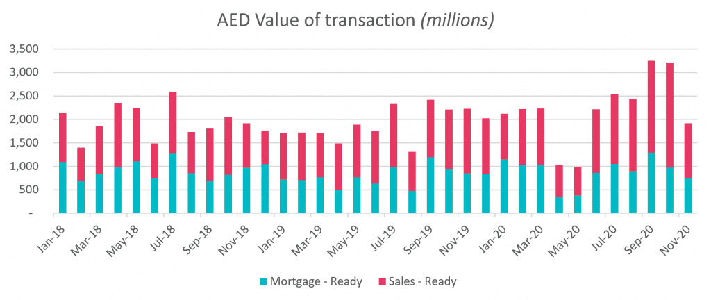 AED Value of Transactions