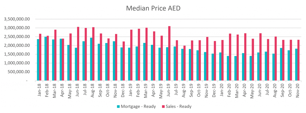 Median Price in AED